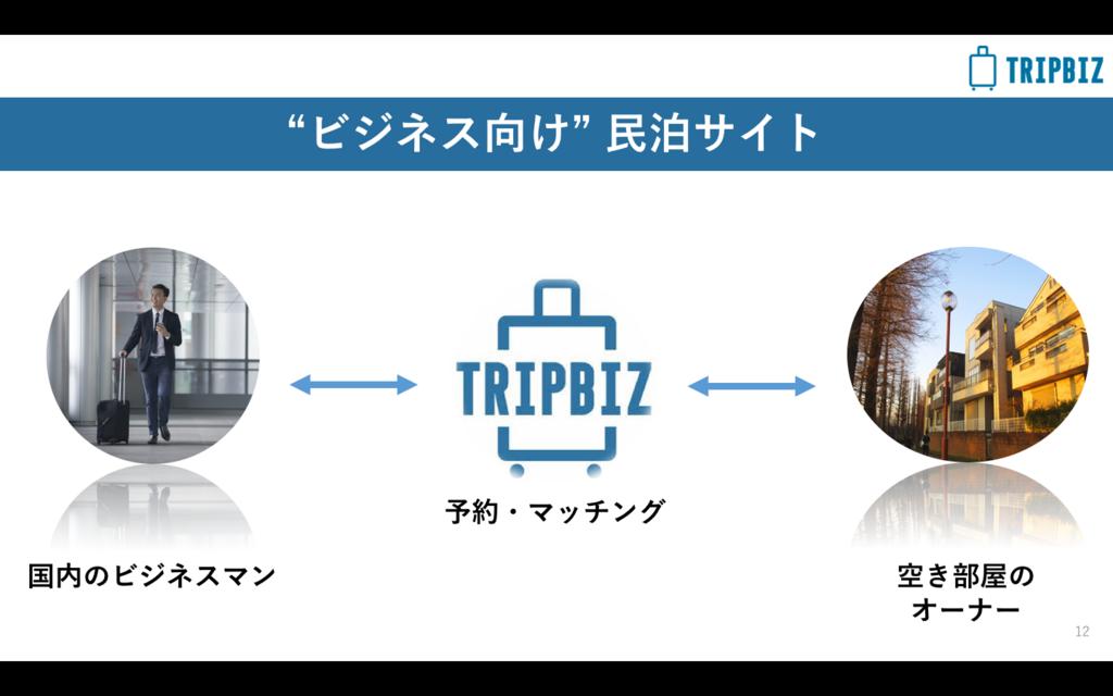 f:id:norry-yasuda:20180228153626p:plain